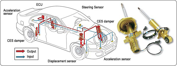Continuously Controlled Electronic Suspension (CES)